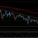 ドル円の流れは明日までは続く?